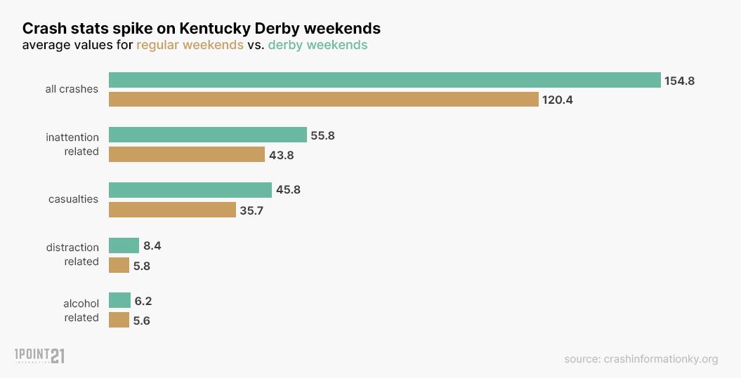 Collision Spike on Derby Weekends
